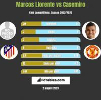 Marcos Llorente vs Casemiro h2h player stats