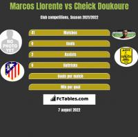 Marcos Llorente vs Cheick Doukoure h2h player stats