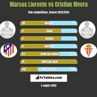 Marcos Llorente vs Cristian Rivera h2h player stats