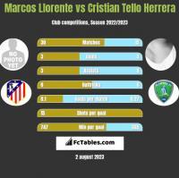 Marcos Llorente vs Cristian Tello Herrera h2h player stats