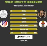 Marcos Llorente vs Damian Musto h2h player stats