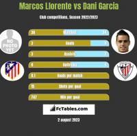 Marcos Llorente vs Dani Garcia h2h player stats