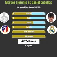Marcos Llorente vs Daniel Ceballos h2h player stats