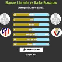 Marcos Llorente vs Darko Brasanac h2h player stats