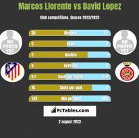 Marcos Llorente vs David Lopez h2h player stats