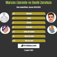 Marcos Llorente vs David Zurutuza h2h player stats