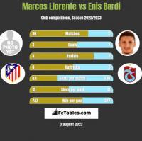 Marcos Llorente vs Enis Bardi h2h player stats