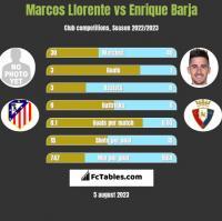 Marcos Llorente vs Enrique Barja h2h player stats