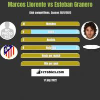 Marcos Llorente vs Esteban Granero h2h player stats