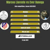 Marcos Llorente vs Ever Banega h2h player stats
