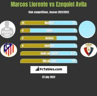 Marcos Llorente vs Ezequiel Avila h2h player stats