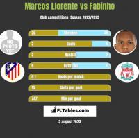 Marcos Llorente vs Fabinho h2h player stats
