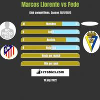 Marcos Llorente vs Fede h2h player stats