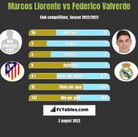 Marcos Llorente vs Federico Valverde h2h player stats