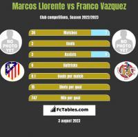 Marcos Llorente vs Franco Vazquez h2h player stats