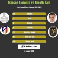 Marcos Llorente vs Gareth Bale h2h player stats