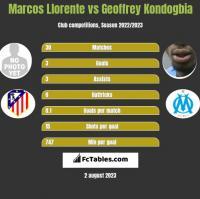 Marcos Llorente vs Geoffrey Kondogbia h2h player stats