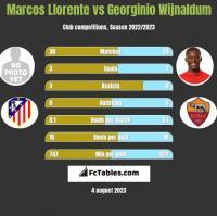 Marcos Llorente vs Georginio Wijnaldum h2h player stats