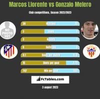 Marcos Llorente vs Gonzalo Melero h2h player stats