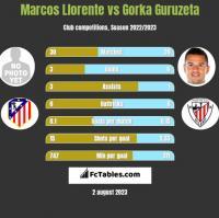 Marcos Llorente vs Gorka Guruzeta h2h player stats
