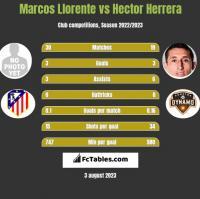 Marcos Llorente vs Hector Herrera h2h player stats