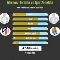 Marcos Llorente vs Igor Zubeldia h2h player stats