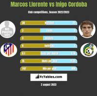 Marcos Llorente vs Inigo Cordoba h2h player stats