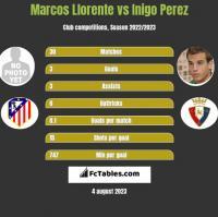 Marcos Llorente vs Inigo Perez h2h player stats