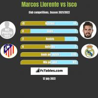 Marcos Llorente vs Isco h2h player stats