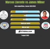 Marcos Llorente vs James Milner h2h player stats