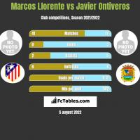 Marcos Llorente vs Javier Ontiveros h2h player stats