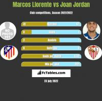 Marcos Llorente vs Joan Jordan h2h player stats