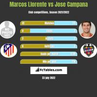 Marcos Llorente vs Jose Campana h2h player stats