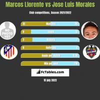 Marcos Llorente vs Jose Luis Morales h2h player stats