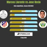 Marcos Llorente vs Jose Recio h2h player stats