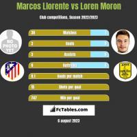 Marcos Llorente vs Loren Moron h2h player stats