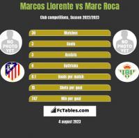 Marcos Llorente vs Marc Roca h2h player stats