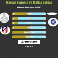 Marcos Llorente vs Matias Vargas h2h player stats