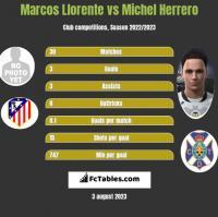 Marcos Llorente vs Michel Herrero h2h player stats