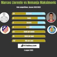 Marcos Llorente vs Nemanja Maksimović h2h player stats