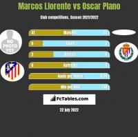 Marcos Llorente vs Oscar Plano h2h player stats