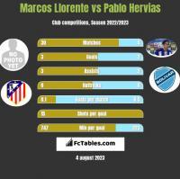 Marcos Llorente vs Pablo Hervias h2h player stats