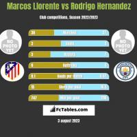 Marcos Llorente vs Rodrigo Hernandez h2h player stats