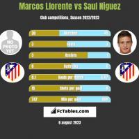 Marcos Llorente vs Saul Niguez h2h player stats
