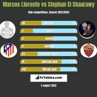 Marcos Llorente vs Stephan El Shaarawy h2h player stats