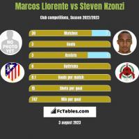 Marcos Llorente vs Steven Nzonzi h2h player stats