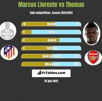 Marcos Llorente vs Thomas h2h player stats