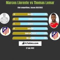 Marcos Llorente vs Thomas Lemar h2h player stats