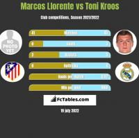 Marcos Llorente vs Toni Kroos h2h player stats