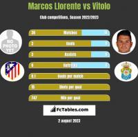 Marcos Llorente vs Vitolo h2h player stats